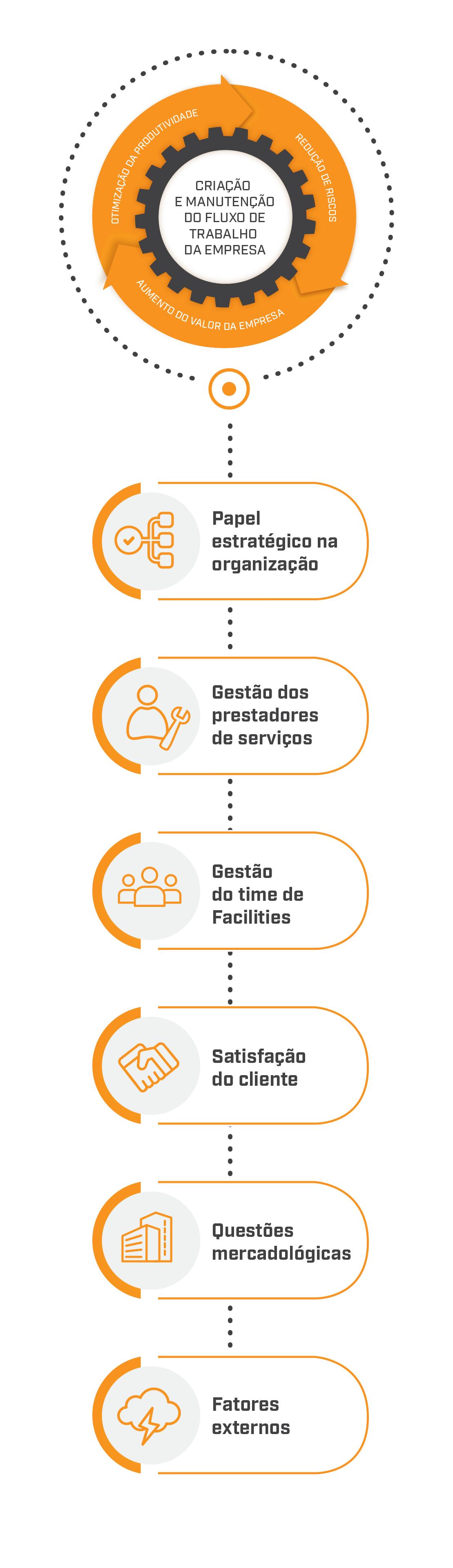 Infográfico sobre Facilities